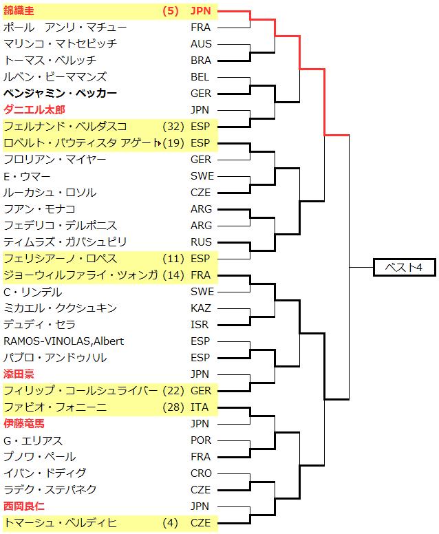 全仏オープンテニス2015トーナメントドロー表