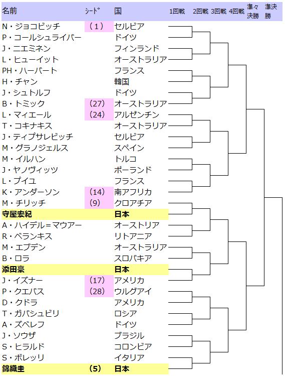 ウィンブルドン2015トーナメントドロー表