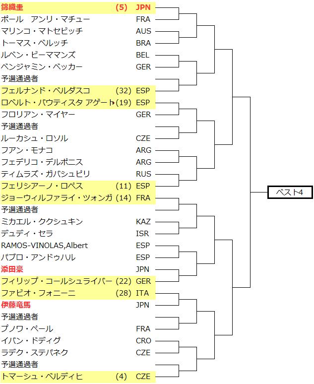 テニス全仏オープン2015ドロー表